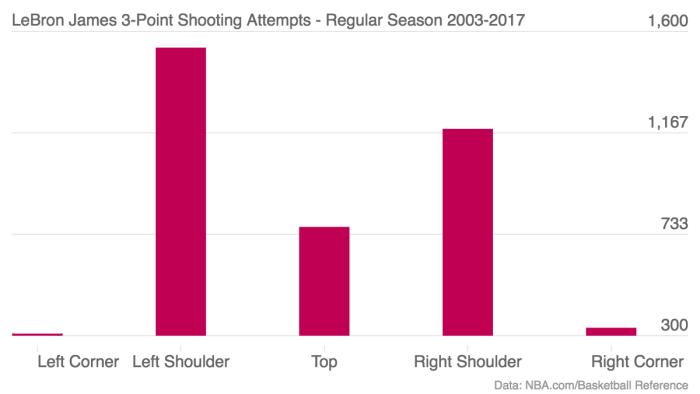 lebron-james-3-point-shooting-attempts-regular-season-2003-2017-attempts_chartbuilder